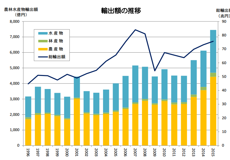 農林水産物輸出額の推移