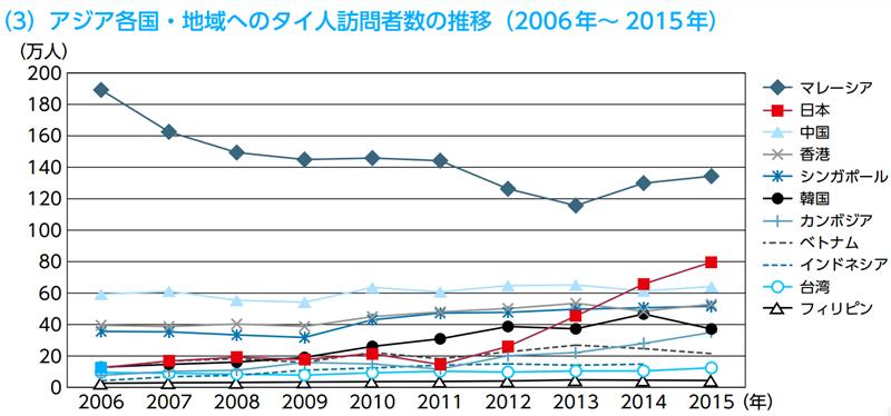 アジア各国へのタイ人訪問者数推移