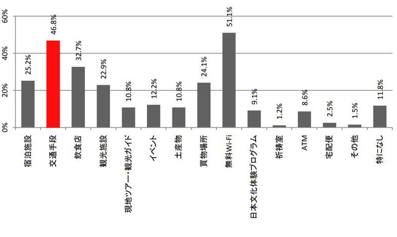 消費動向調査2016