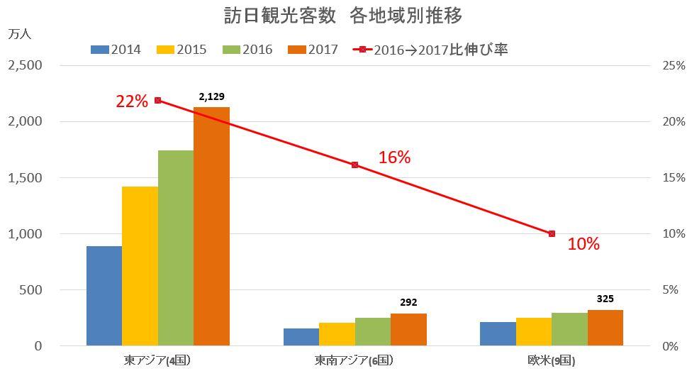 訪日外国人(エリア別) 過去4年分の年別推移