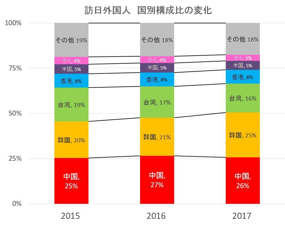 訪日外国人の国別構成比 過去3年分の推移