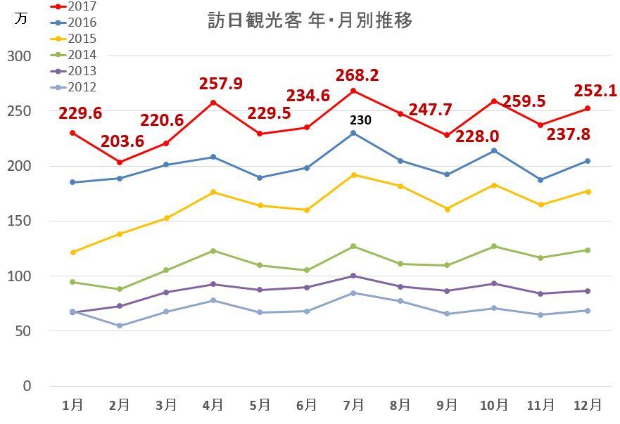 訪日外国人過去6年間の月別推移