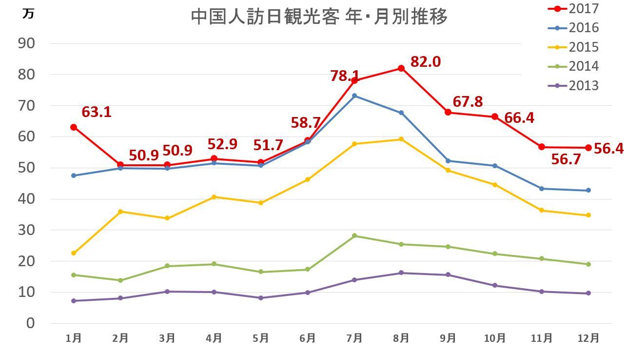 訪日外国人(中国) 過去5年分の月別推移