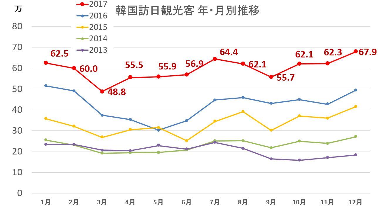 訪日外国人(韓国) 過去5年分の月別推移