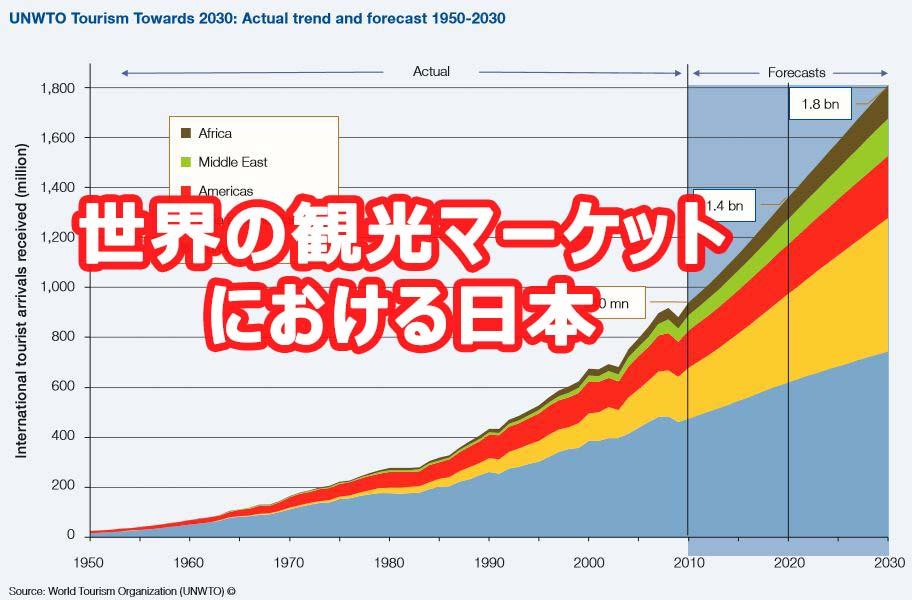 の 2020 世界 人口 ランキング