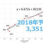 【201802】JNTO2月、訪日観光客数は251万人。通年予測は3,351万人。
