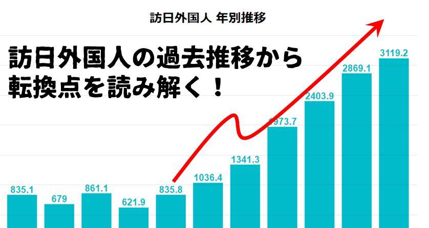 グラフ・考察付き】訪日外国人11...