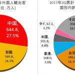 【最新予測】 訪日外国人 2018年は3,191万人。