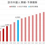 【随時更新】訪日外国人 2019年通年最新予測は3,301万人!