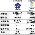 オリンピックだけじゃない!2019年以降に日本で起こる国際的イベント一覧