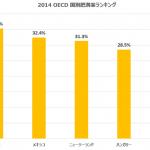 【肥満率30%】訪日オーストラリア人が日本食に何を求めているのか?その背景を探る。