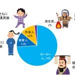 【実は多民族国家】台湾人の内訳とインバウンド集客時における注意点。