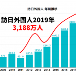 【解説付】訪日外国人 2019年は3,188万人(+2.2%)。観光消費金額は4.8兆円(+6.5%)と大躍進