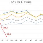 【2020年4月発表】3月訪日外国人は前年比-93%減